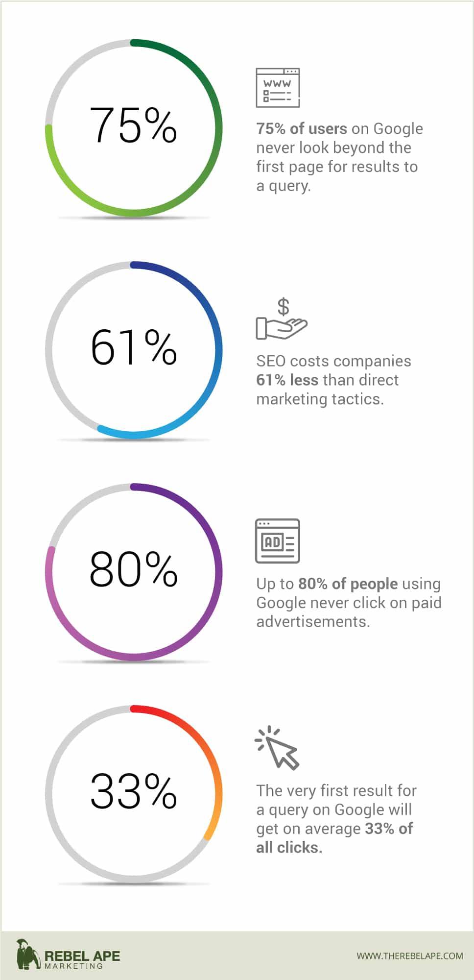 SEO Statistics Rebel Ape Marketing
