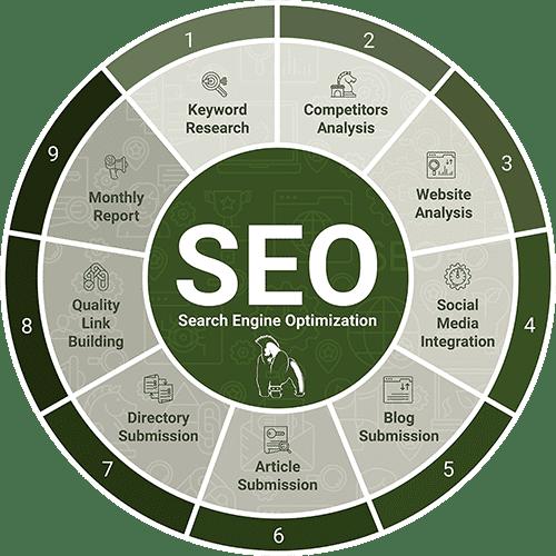 SEO Process Wheel